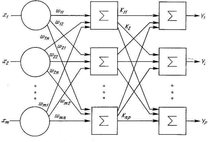 Многослойные нейронные сети реферат 400